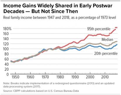 Income Gains Graph