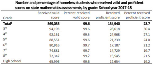 homeless students graph