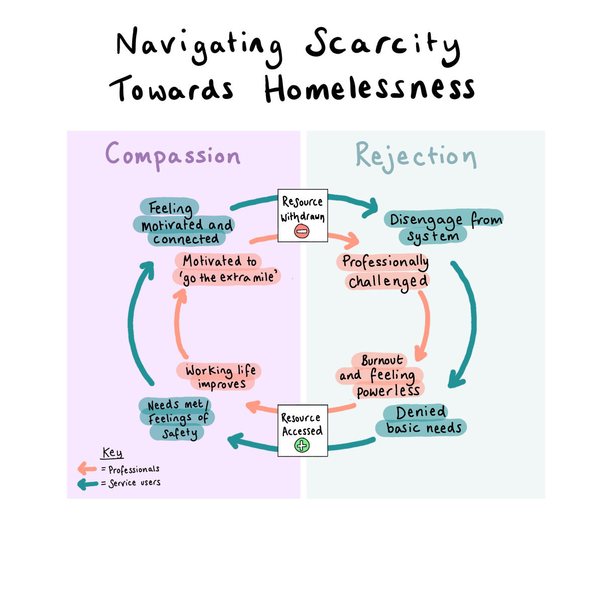 Navigating Homeless Services